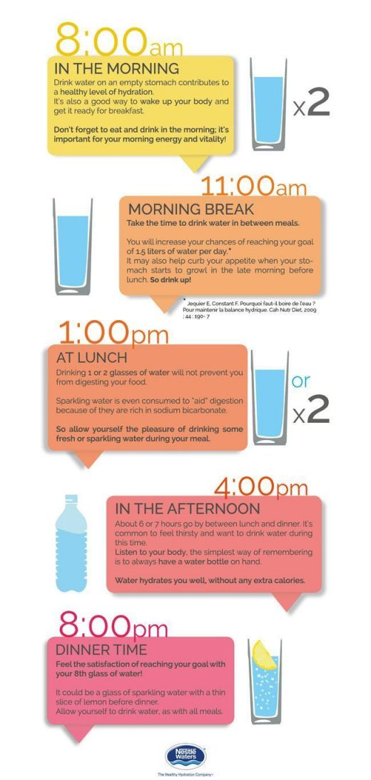 Best Times of Day to Drink Water. {Infographic}