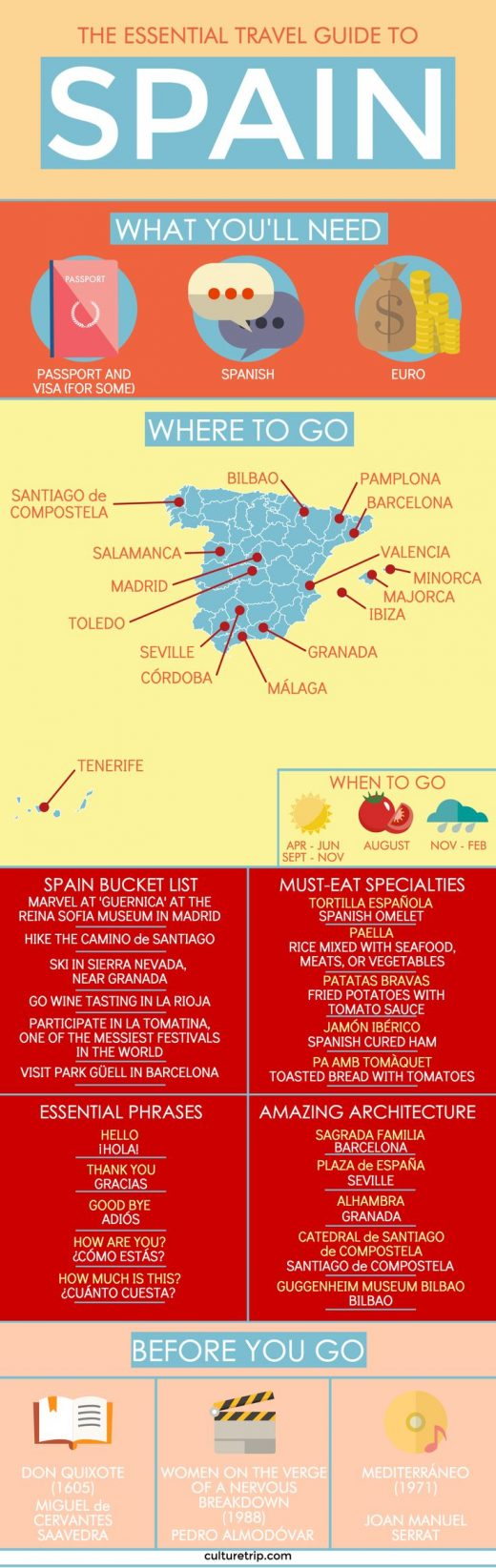 Your Essential Travel Guide to Spain (Infographic)