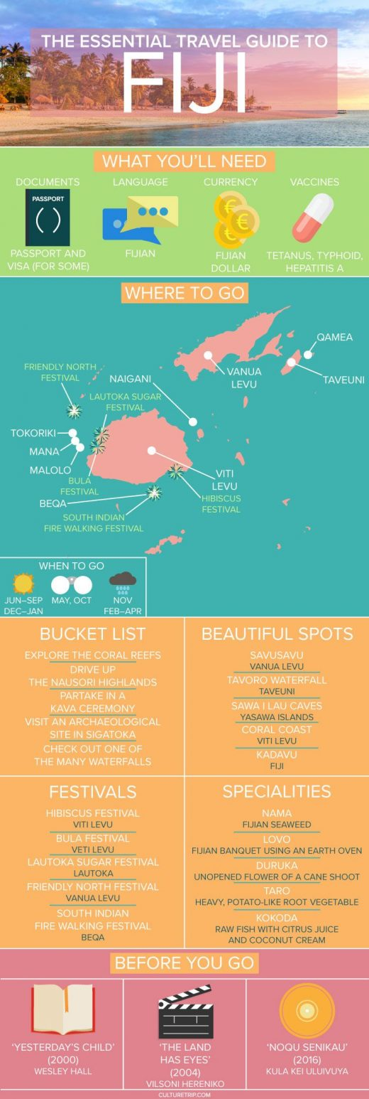 Your Essential Travel Guide to Fiji (Infographic)