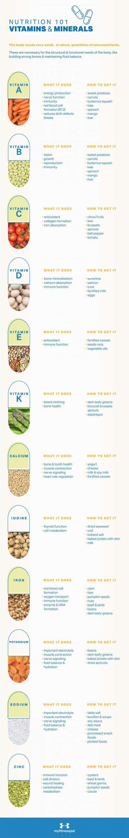 A Primer on the Most Essential Vitamins and Minerals