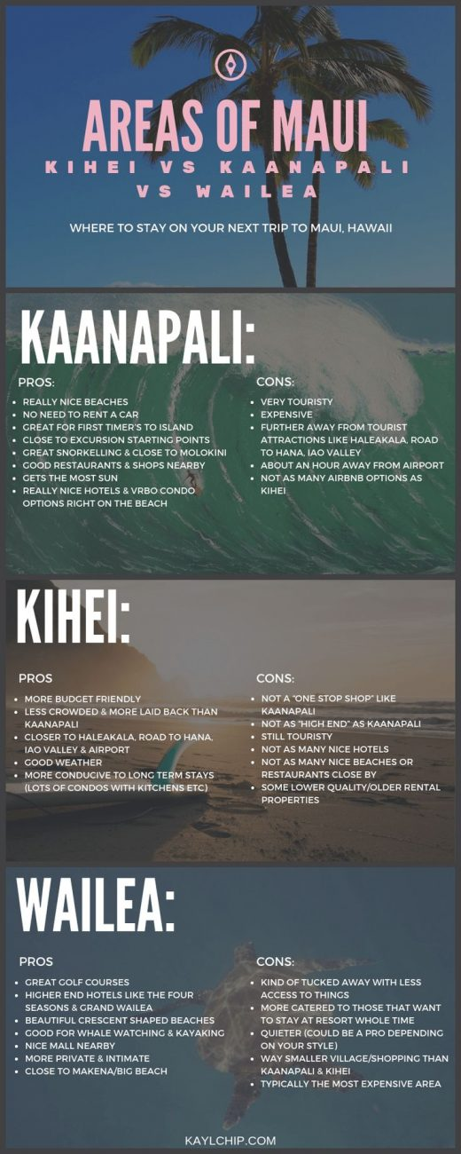 Kaanapali vs Kihei? North vs West? Ultimate Guide to Where to Stay on Maui