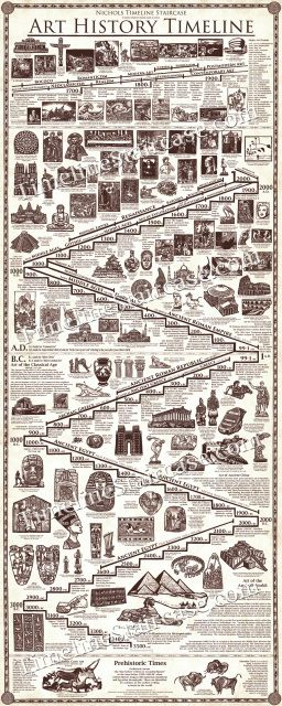 Hand Illustrated Masterpieces of Art, Architecture, and Sculpture ART HISTORY TIMELINE POSTER (2 ft x 5 ft tall)