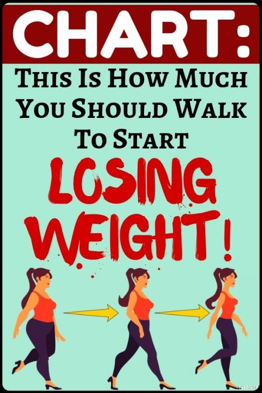 Walking chart for weight loss – this is how you should walk to start losing some…