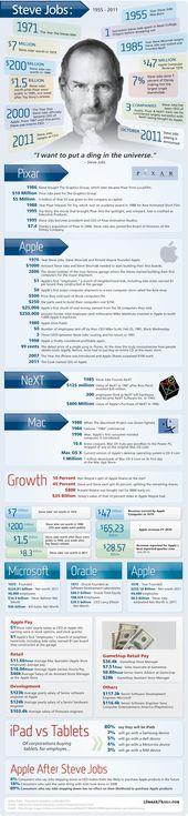 Steve Jobs: Gesammelte Infografiken