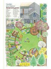 Kitchen Garden Designs, Plans + Layouts
